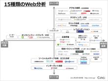 15種類のWeb分析 | makitani.com