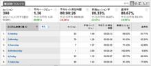 Google Analyticsで曜日別のデータを取得する | makitani.com
