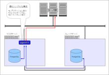 [メモ][Linux] PostgreSQL pgpool-II heartbeat でクラスタリング/前編