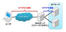 blog.k11i.biz: フロント Web サーバで SSL デコードされた HTTPS リクエストを正しくリダイレクトする Play アプリを作る