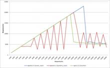 人間とウェブの未来 - Apache 2.4.1のスループット評価(旧ApacheとNginxとのベンチマーク比較)