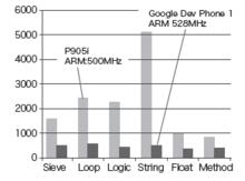 Android 高速化テクニック - BoscoPress