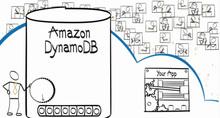 DynamoDBにおけるスループット超過対策 〜 Fallback-Queueingパターン | Developers.IO