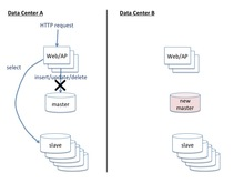 MySQL DBマスタのDC間移設 | Ore no homepage