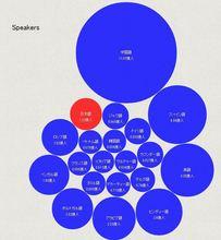 【D3.js】世界の主要20言語 使用人口グラフ(バブルチャート) | GUNMA GIS GEEK