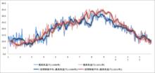 気象庁のデータが公開されたから1988年と2012年の最高気温推移を比べてみた - noriaki blog はてな出張所
