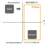 [webデザイン]スキュアモーフィックデザインとフラットデザイン、リアリズムとミニマリズム - WEBCRE8.jp