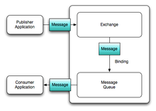 AMQPによるメッセージング | GREE Engineers' Blog