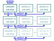 [SEO]大手サイトもやっているカテゴリーを使った内部リンク構築術 - WEBCRE8.jp