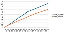 MySQLのMyISAMとInnoDBパフォーマンス比較 - テーブルロック vs 行レベルロック