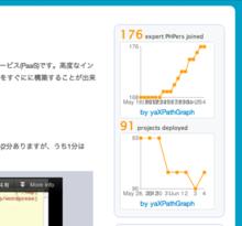 [開発] yaXPathGraphというサービスを始めました - 高原芳浩のKeep-Alive