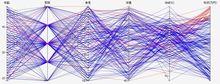【D3.js】データを絞り込むユーザインタフェースとしても使える、パラレルコーディネート図を作成する   GUNMA GIS GEEK