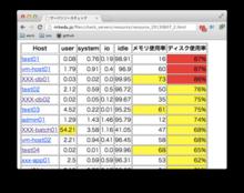 サーバのリソース使用状況レポートを作る - IT 東京 楽しいと思うこと