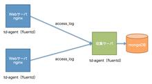 fluentdで複数のnginxサーバログを収集しmongoDBに格納する
